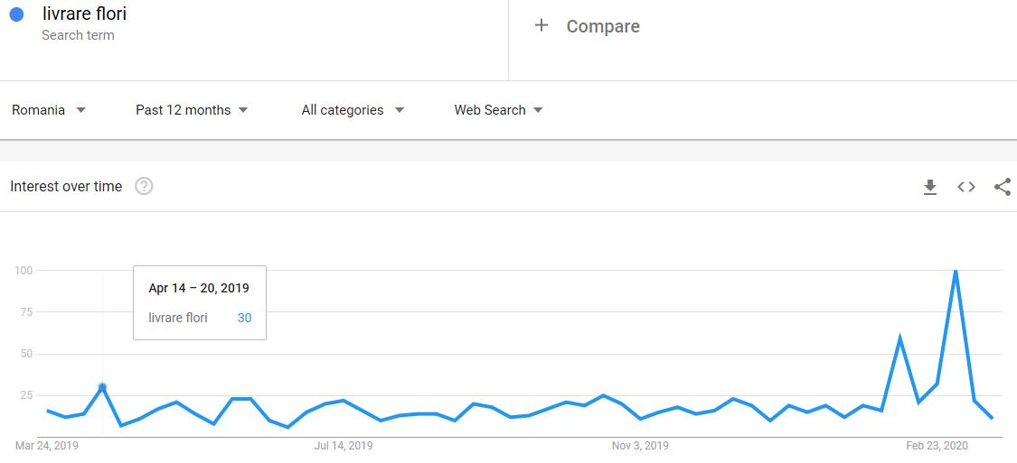 statistica web